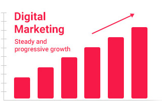 digital marketing steady and progressive growth