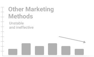 other marketing methods