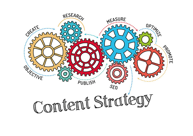 simple steps to develop a content marketing strategy