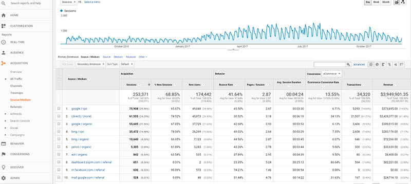 Useful Google Analytics Tips for Your Business