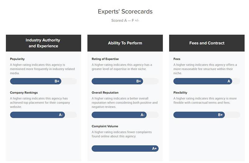 Website Depot Ranked # Among Top Digital Marketing Agencies