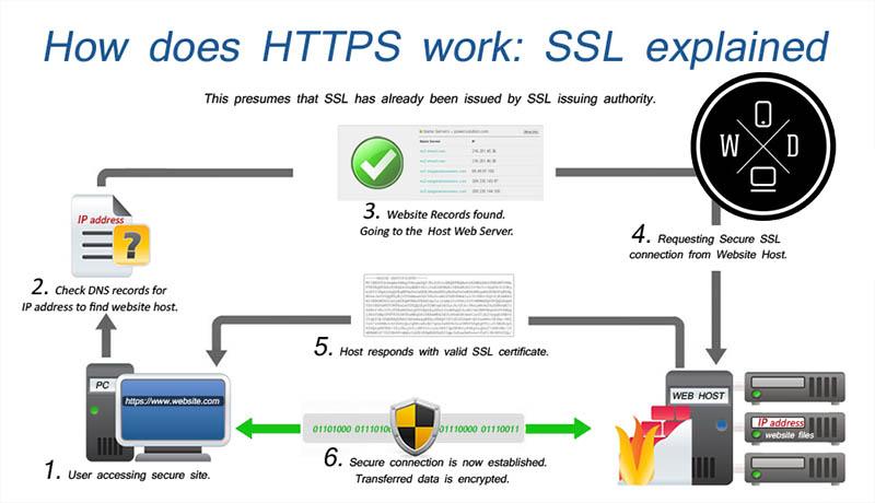Do I need SSL Certificate