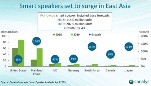 voice marketing in 2019